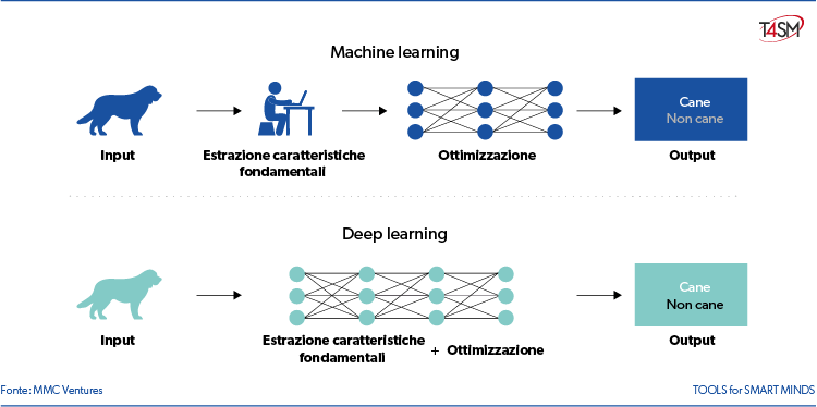 deep learning e machine learning - estrazione caratteristiche importanti