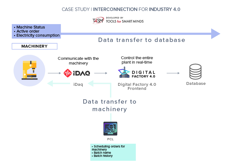 Industry 4.0: diagram of machinery interconnection for Deral