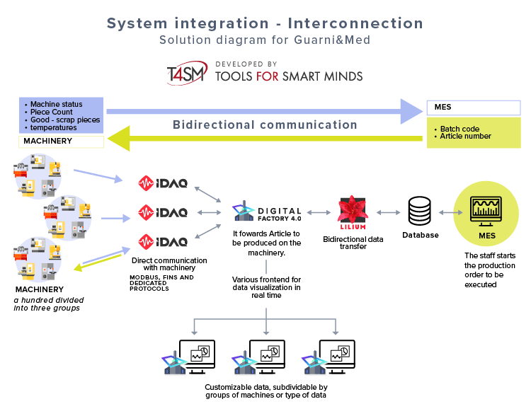 Diagram of Software solution 4.0 for the interconnection for a company producing gaskets - Case Study