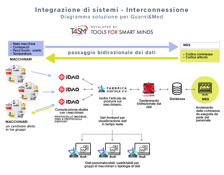 Diagramma del Case Study di Guarni&Med e TOOLS for SMART MINDS