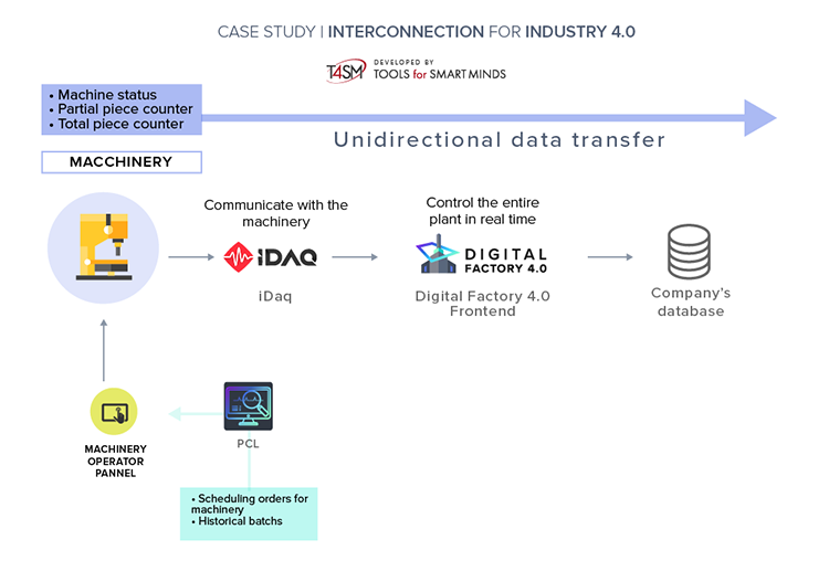 Industry 4.0: diagram of machinery interconnection for Rubinetteria Mora