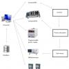 irmie impianti solution diagram