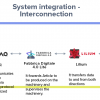 Diagram of Software Solution 4.0 for the Interconnection of Machinery - Case Study - T4SM - C.T.B