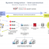 Diagram of the software solution for Industry 4.0 for Guarni&Med client | T4SM