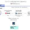 Deral| Business Interconnection Diagram