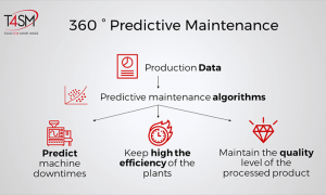 From predictive maintenance to artificial intelligence - The benefits for the management of production plants